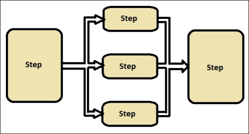Parallel streams behave sequentially up to a certain extent