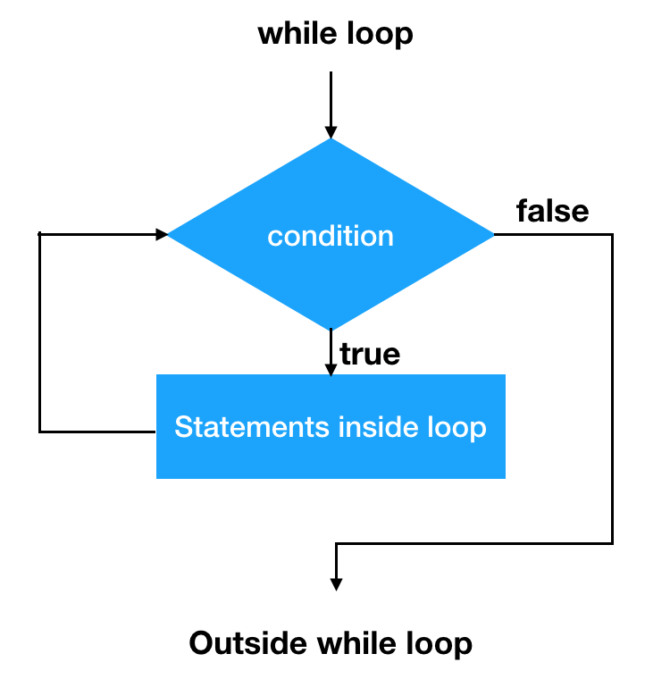Loop invariant code motion pitfall in JDK10